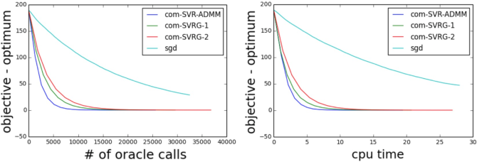 Figure 3 for Fast Stochastic Variance Reduced ADMM for Stochastic Composition Optimization