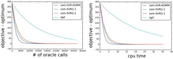 Figure 4 for Fast Stochastic Variance Reduced ADMM for Stochastic Composition Optimization