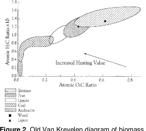 Figure 2 from New Van Krevelen diagram and its correlation ...