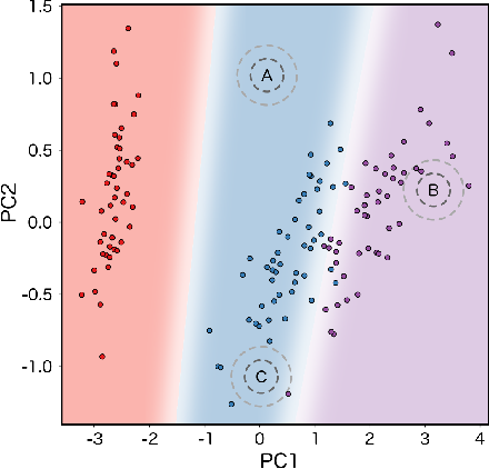 Figure 1 for Density estimation in representation space to predict model uncertainty