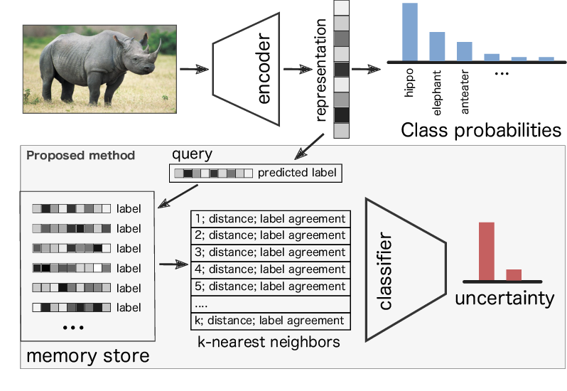 Figure 3 for Density estimation in representation space to predict model uncertainty