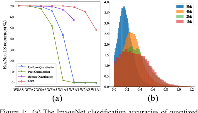 Figure 1 for One Model for All Quantization: A Quantized Network Supporting Hot-Swap Bit-Width Adjustment