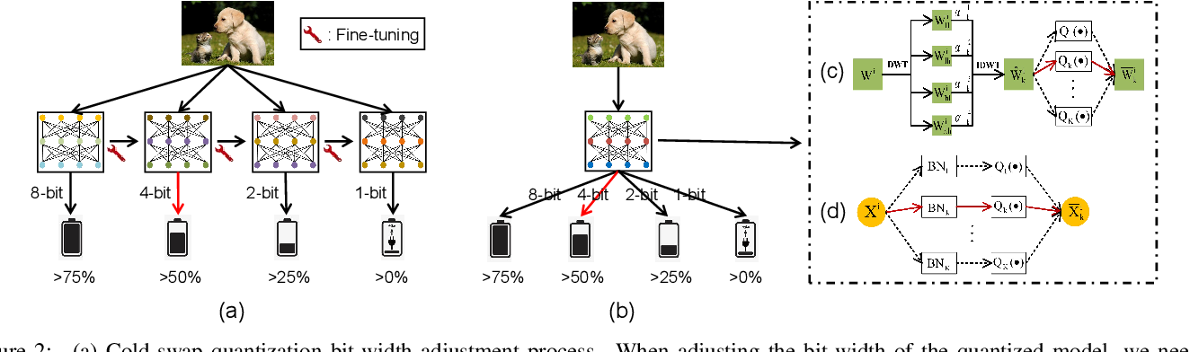 Figure 3 for One Model for All Quantization: A Quantized Network Supporting Hot-Swap Bit-Width Adjustment