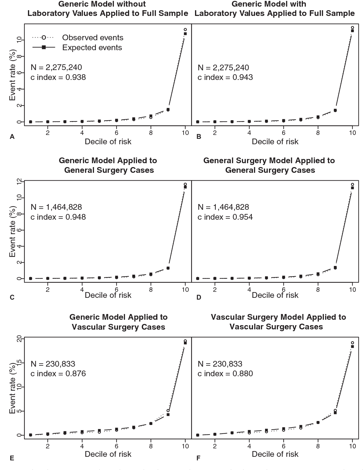 Figure 1 from Surgical Risk Preoperative Assessment System ( SURPAS