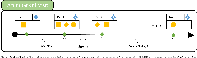 Figure 1 for Inpatient2Vec: Medical Representation Learning for Inpatients