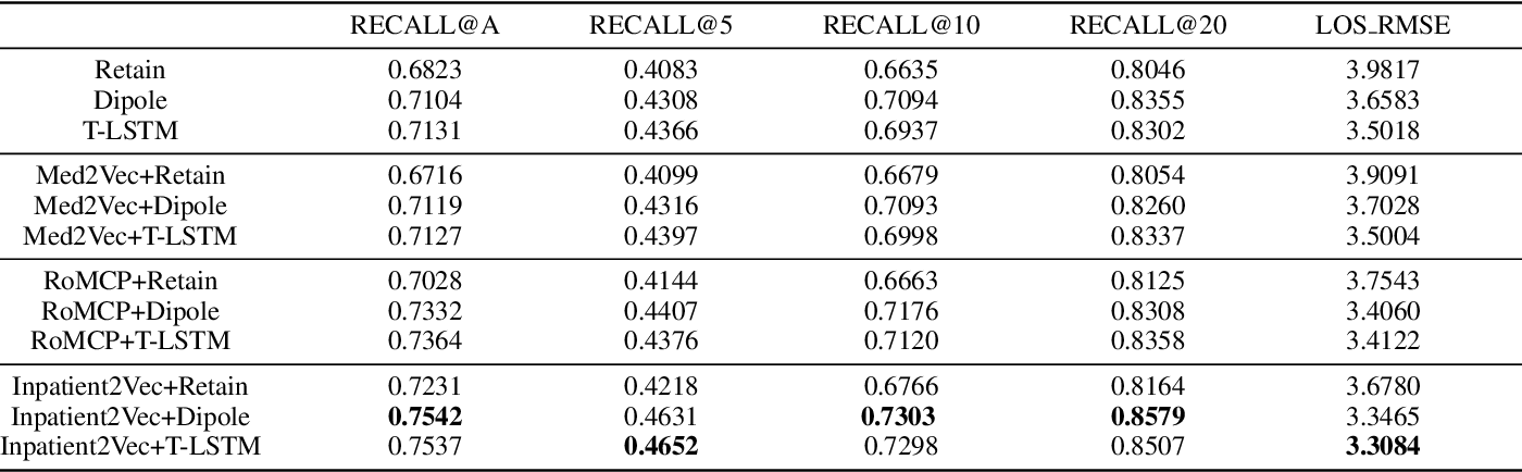 Figure 4 for Inpatient2Vec: Medical Representation Learning for Inpatients