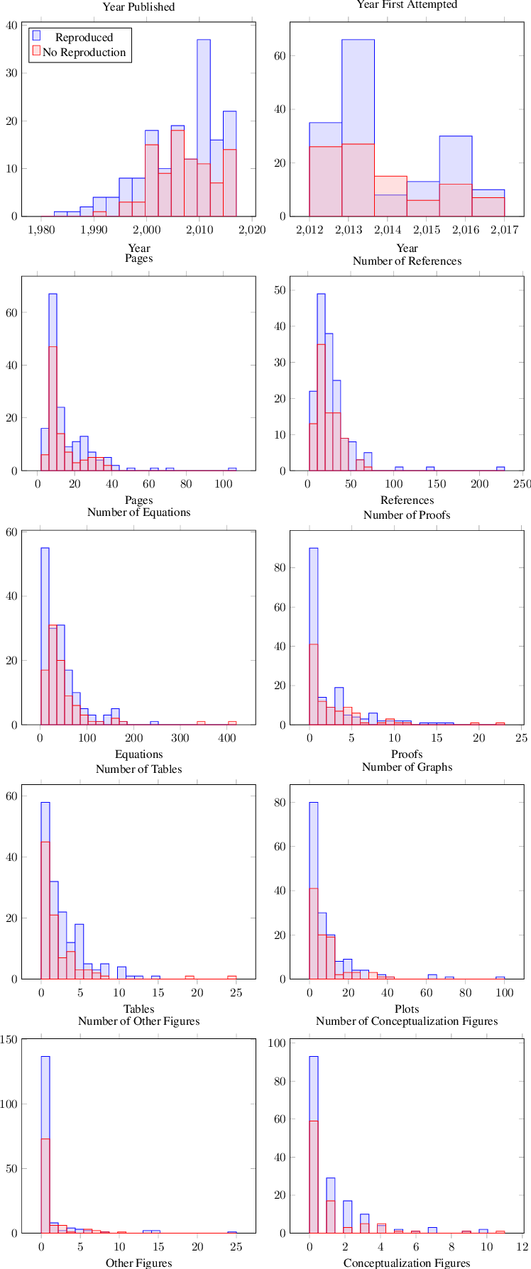 Figure 2 for A Step Toward Quantifying Independently Reproducible Machine Learning Research