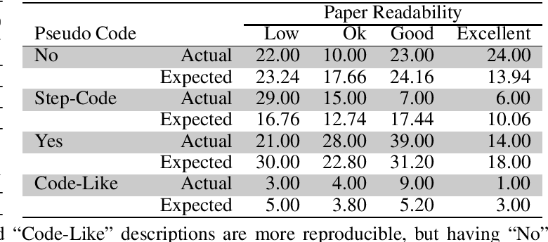Figure 3 for A Step Toward Quantifying Independently Reproducible Machine Learning Research
