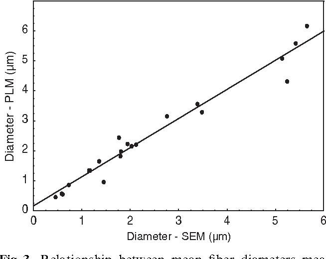 relationship between mean fiber diameters measured using scanning electron  microscopy (sem