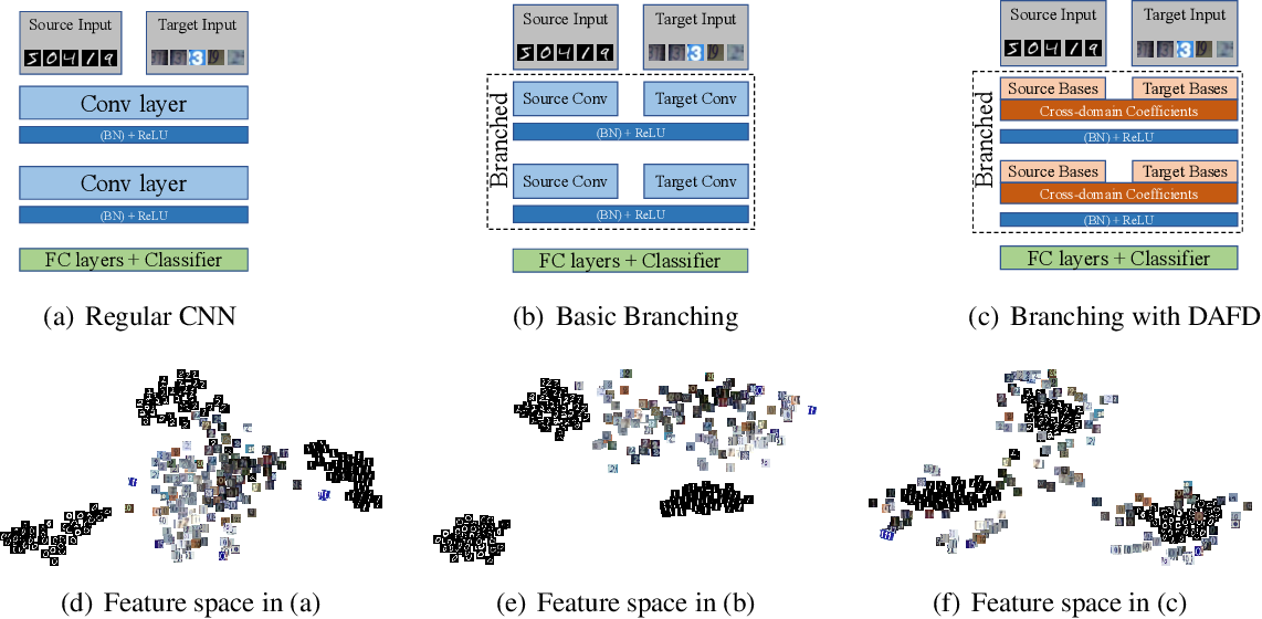 Figure 1 for Domain-invariant Learning using Adaptive Filter Decomposition