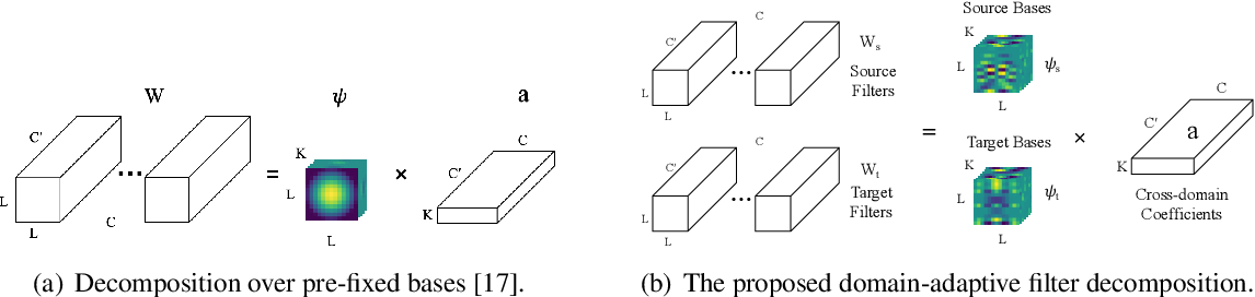 Figure 2 for Domain-invariant Learning using Adaptive Filter Decomposition