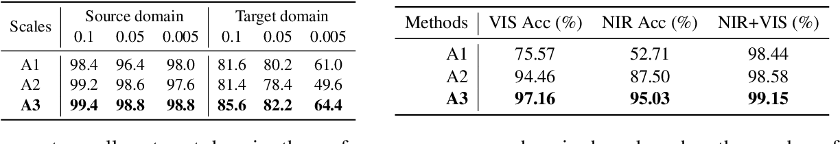 Figure 3 for Domain-invariant Learning using Adaptive Filter Decomposition