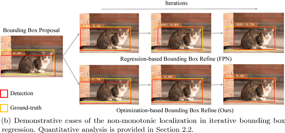 Figure 1 for Acquisition of Localization Confidence for Accurate Object Detection
