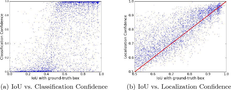 Figure 3 for Acquisition of Localization Confidence for Accurate Object Detection