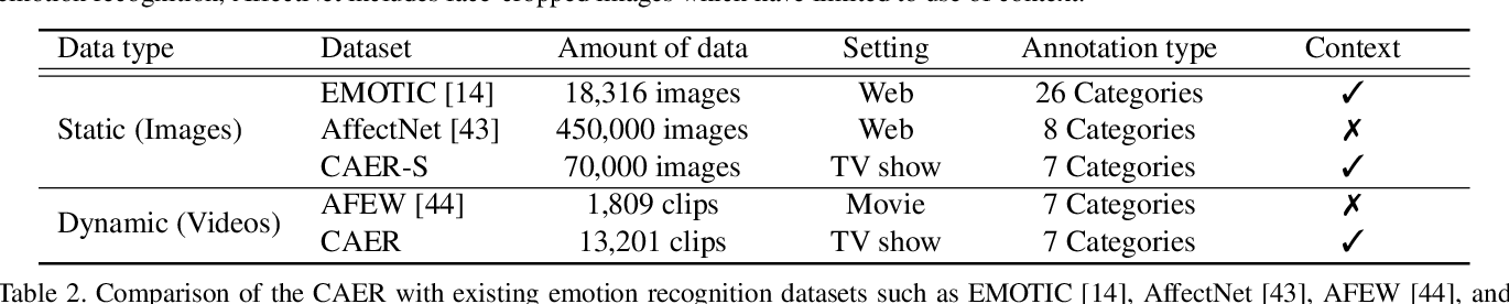 Figure 4 for Context-Aware Emotion Recognition Networks