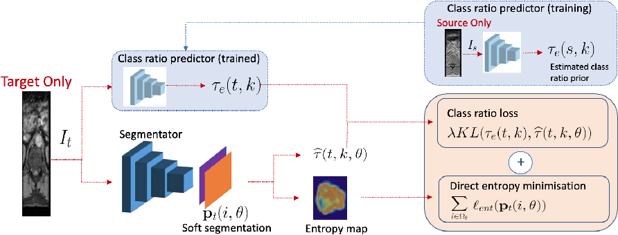 Figure 3 for Source-Relaxed Domain Adaptation for Image Segmentation