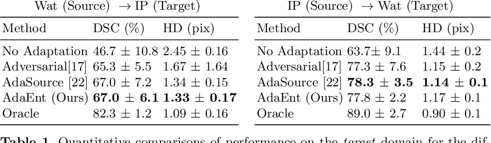 Figure 2 for Source-Relaxed Domain Adaptation for Image Segmentation