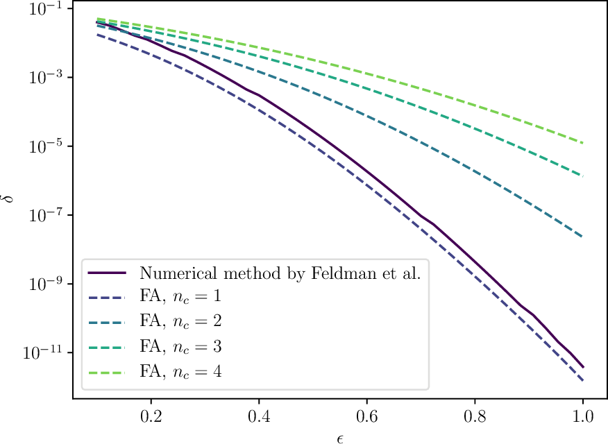 Figure 2 for Tight Accounting in the Shuffle Model of Differential Privacy
