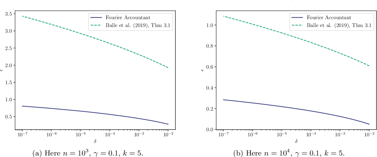 Figure 3 for Tight Accounting in the Shuffle Model of Differential Privacy