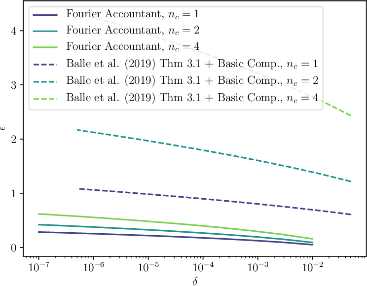 Figure 4 for Tight Accounting in the Shuffle Model of Differential Privacy