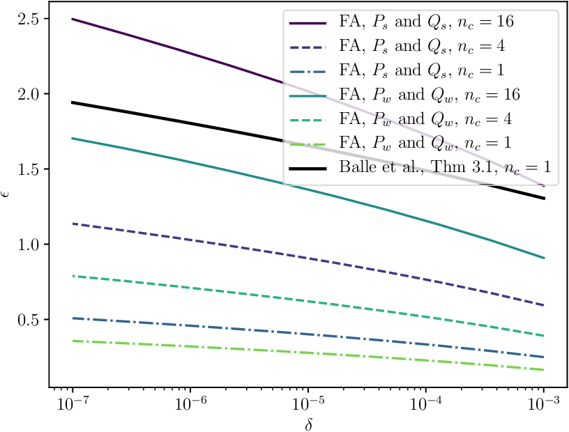 Figure 1 for Tight Accounting in the Shuffle Model of Differential Privacy