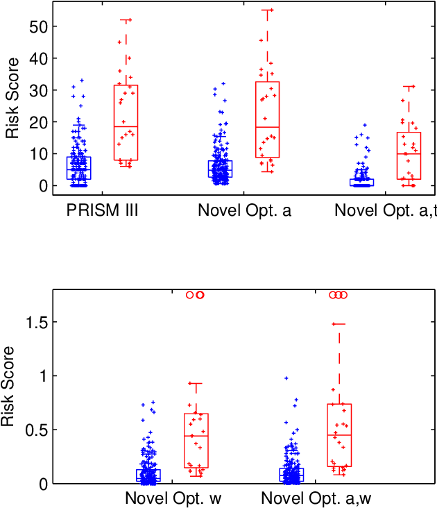 Figure 2 for Designing Optimal Mortality Risk Prediction Scores that Preserve Clinical Knowledge