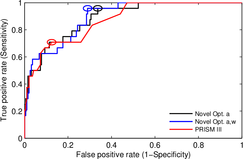 Figure 3 for Designing Optimal Mortality Risk Prediction Scores that Preserve Clinical Knowledge
