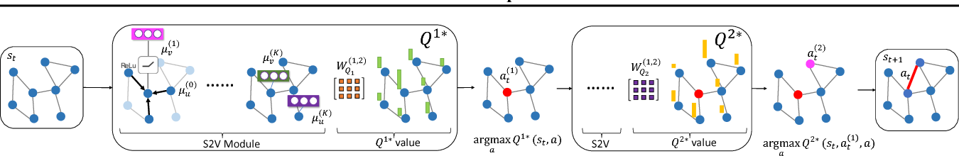 Figure 1 for Adversarial Attack on Graph Structured Data
