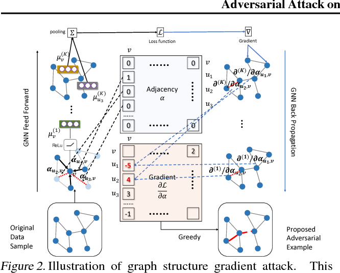 Figure 3 for Adversarial Attack on Graph Structured Data