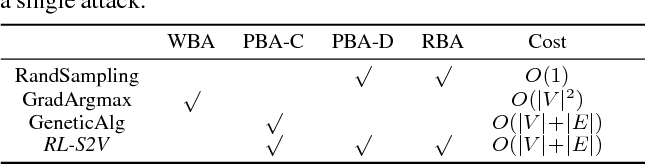 Figure 2 for Adversarial Attack on Graph Structured Data