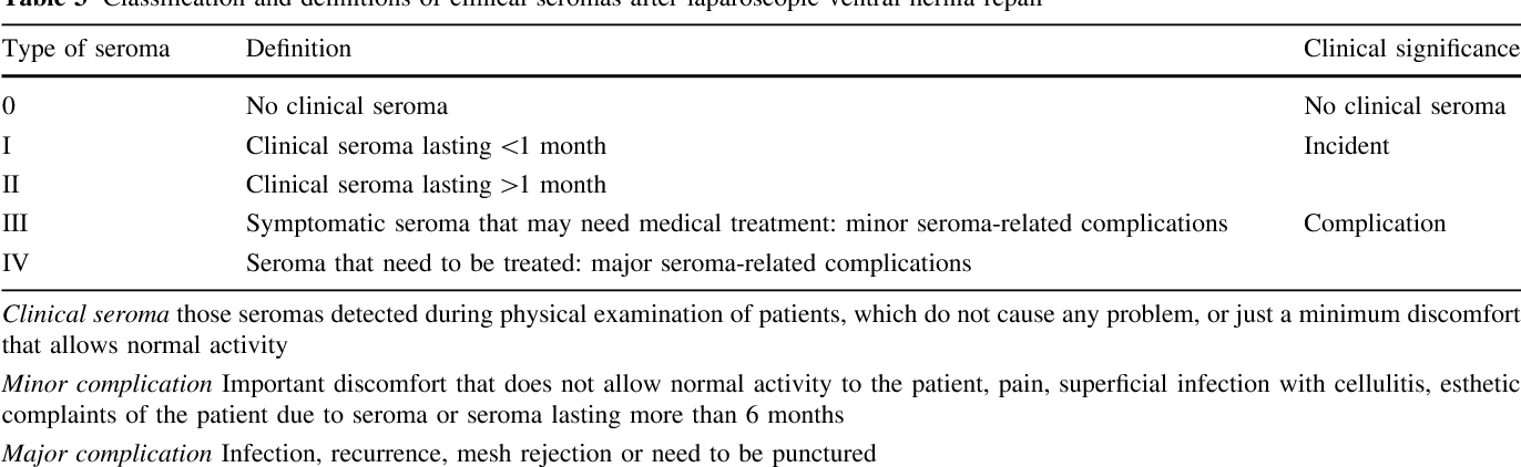 Table 3 from A new classification for seroma after laparoscopic