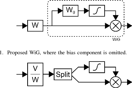 Figure 1 for Weighted Sigmoid Gate Unit for an Activation Function of Deep Neural Network