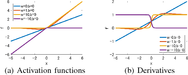 Figure 2 for Weighted Sigmoid Gate Unit for an Activation Function of Deep Neural Network