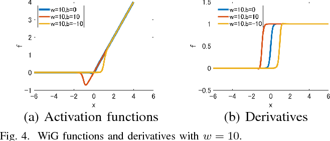 Figure 3 for Weighted Sigmoid Gate Unit for an Activation Function of Deep Neural Network