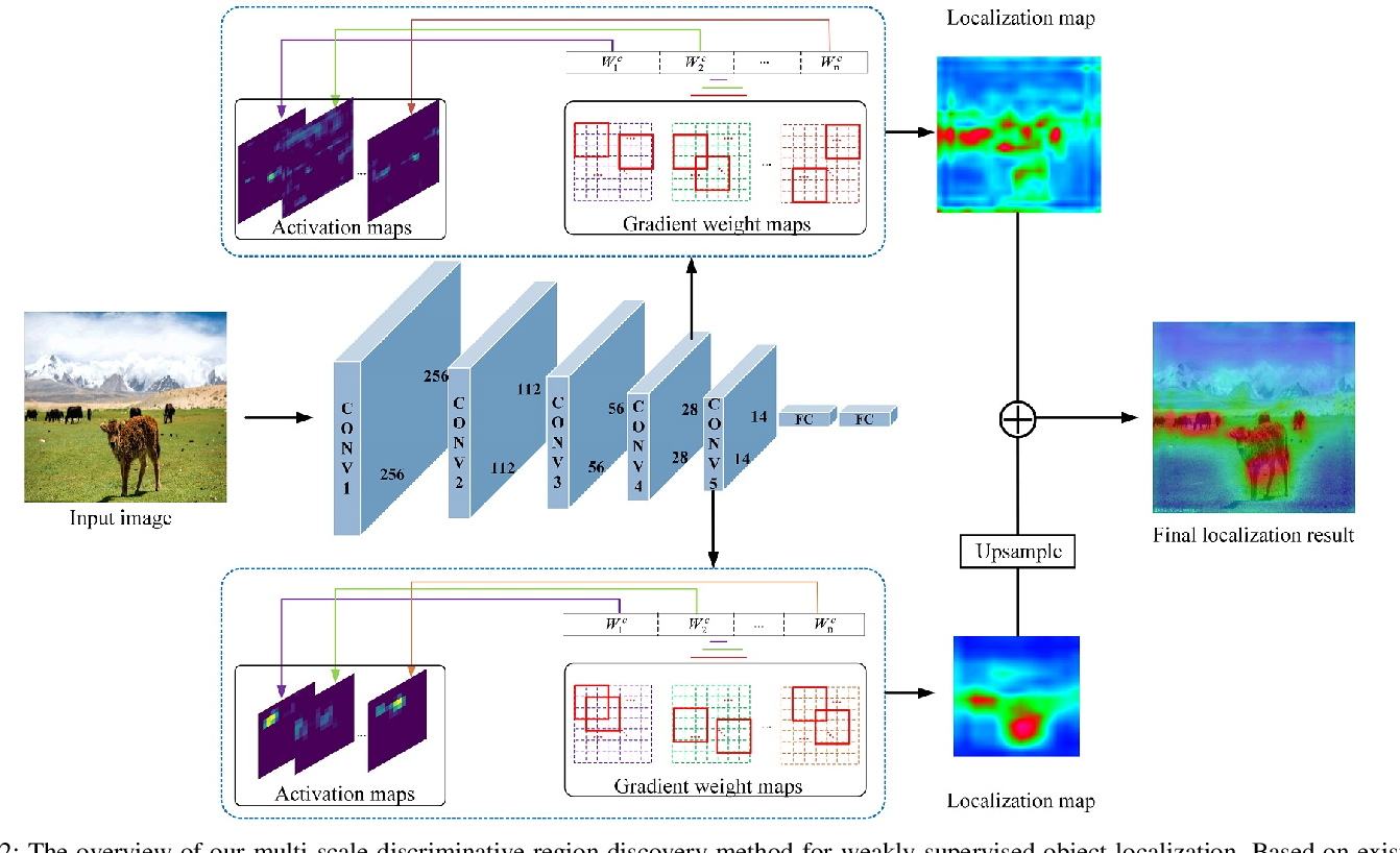 Figure 2 for Multi-scale discriminative Region Discovery for Weakly-Supervised Object Localization