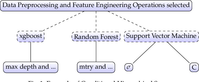 Figure 1 for ReinBo: Machine Learning pipeline search and configuration with Bayesian Optimization embedded Reinforcement Learning