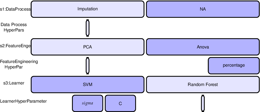 Figure 3 for ReinBo: Machine Learning pipeline search and configuration with Bayesian Optimization embedded Reinforcement Learning