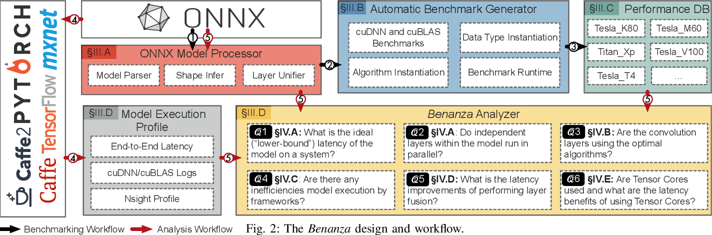 """Figure 4 for Benanza: Automatic $μ$Benchmark Generation to Compute """"Lower-bound"""" Latency and Inform Optimizations of Deep Learning Models on GPUs"""
