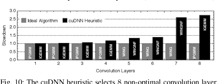"""Figure 2 for Benanza: Automatic $μ$Benchmark Generation to Compute """"Lower-bound"""" Latency and Inform Optimizations of Deep Learning Models on GPUs"""