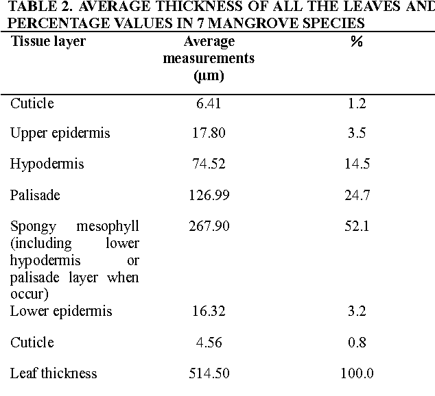 The Study On The Leaf Anatomy Of Some Mangrove Species Of China