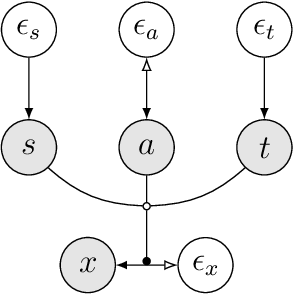 Figure 1 for Harmonization with Flow-based Causal Inference