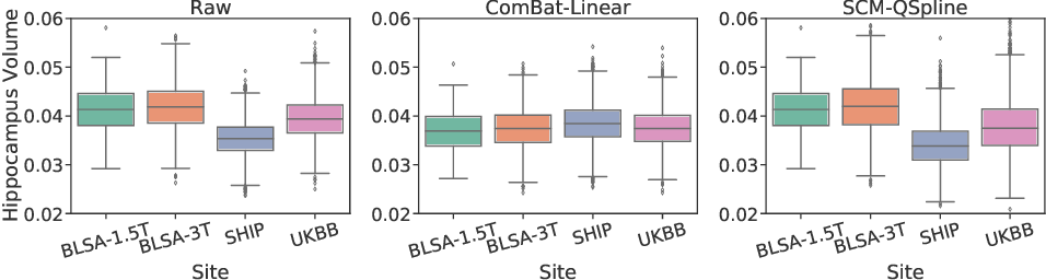 Figure 3 for Harmonization with Flow-based Causal Inference