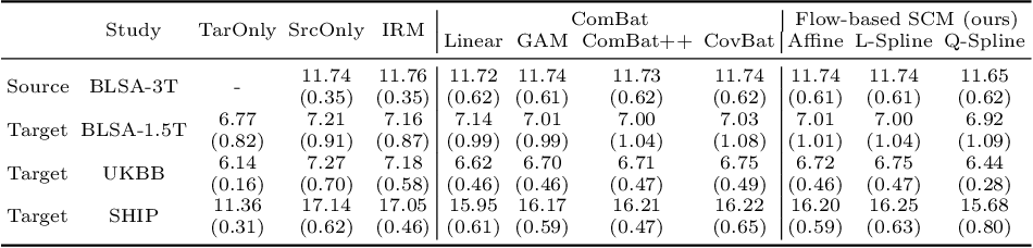 Figure 2 for Harmonization with Flow-based Causal Inference