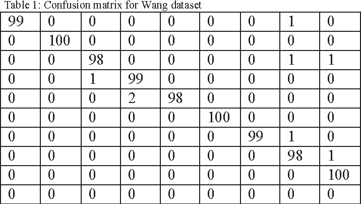 Table 1 from decomposition based shape template matching for cbir table 1 confusion matrix for wang dataset maxwellsz