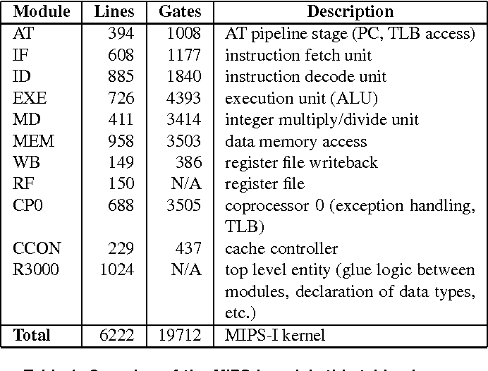 Table 1 from An extendible MIPS-I processor kernel in VHDL for