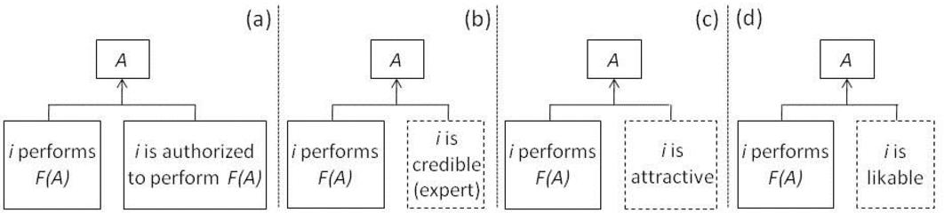 Elaboration likelihood model semantic scholar figure 1 ccuart Gallery