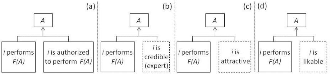 Elaboration likelihood model semantic scholar figure 2 ccuart Gallery