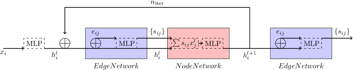 Figure 3 for Track Seeding and Labelling with Embedded-space Graph Neural Networks