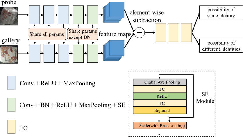 Figure 4 for MVB: A Large-Scale Dataset for Baggage Re-Identification and Merged Siamese Networks