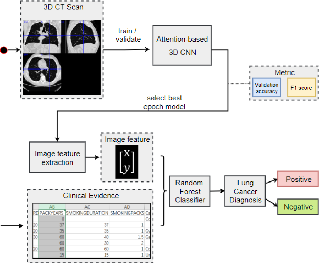 Figure 3 for Lung Cancer Detection using Co-learning from Chest CT Images and Clinical Demographics